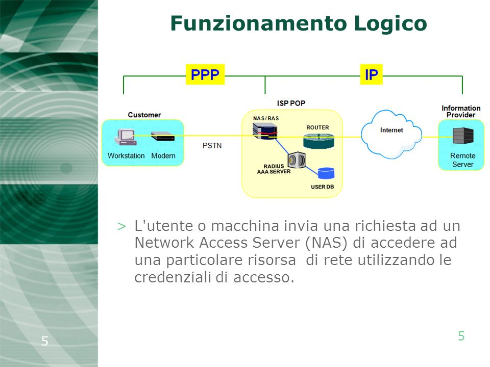 5 5 Funzionamento Logico >L'utente o macchina invia una richiesta ad un Network Access Server (NAS) di accedere ad una particolare risorsa di rete uti