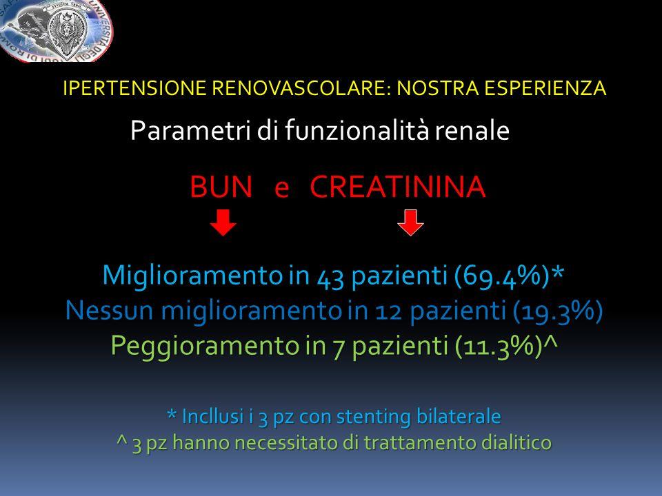 Parametri di funzionalità renale BUN e CREATININA Miglioramento in 43 pazienti (69.4%)* Nessun miglioramento in 12 pazienti (19.3%) Peggioramento in 7
