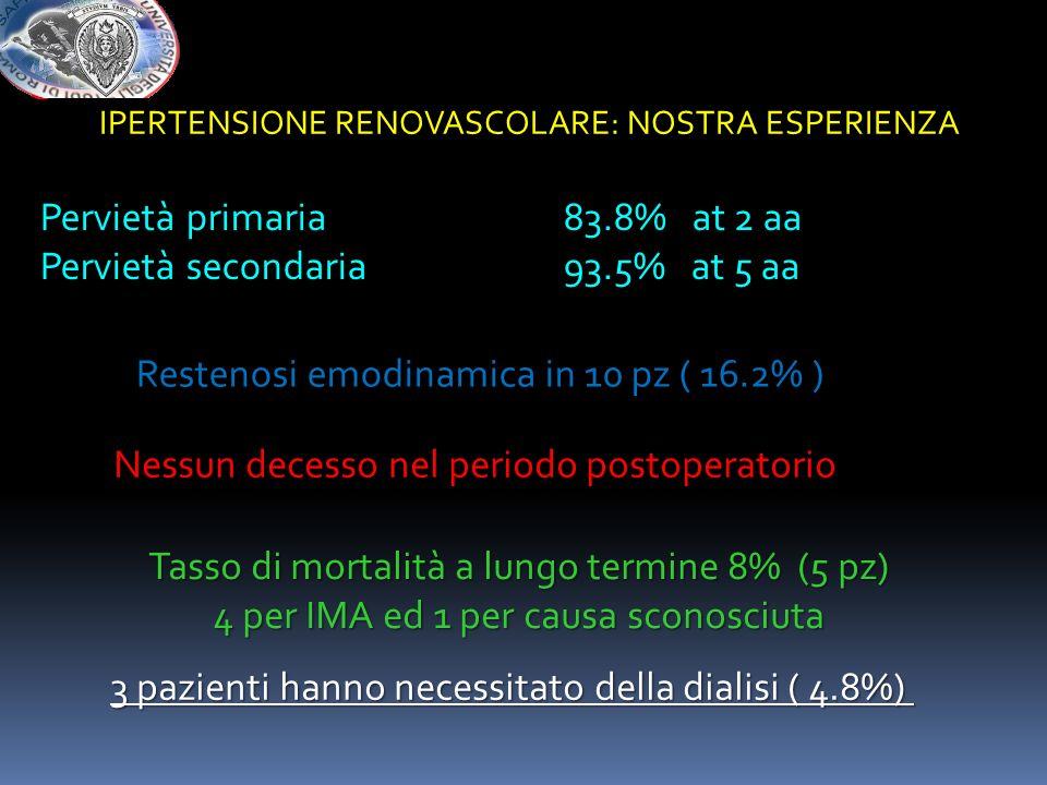 Pervietà primaria83.8% at 2 aa Pervietà secondaria 93.5% at 5 aa Restenosi emodinamica in 10 pz ( 16.2% ) Nessun decesso nel periodo postoperatorio Ta