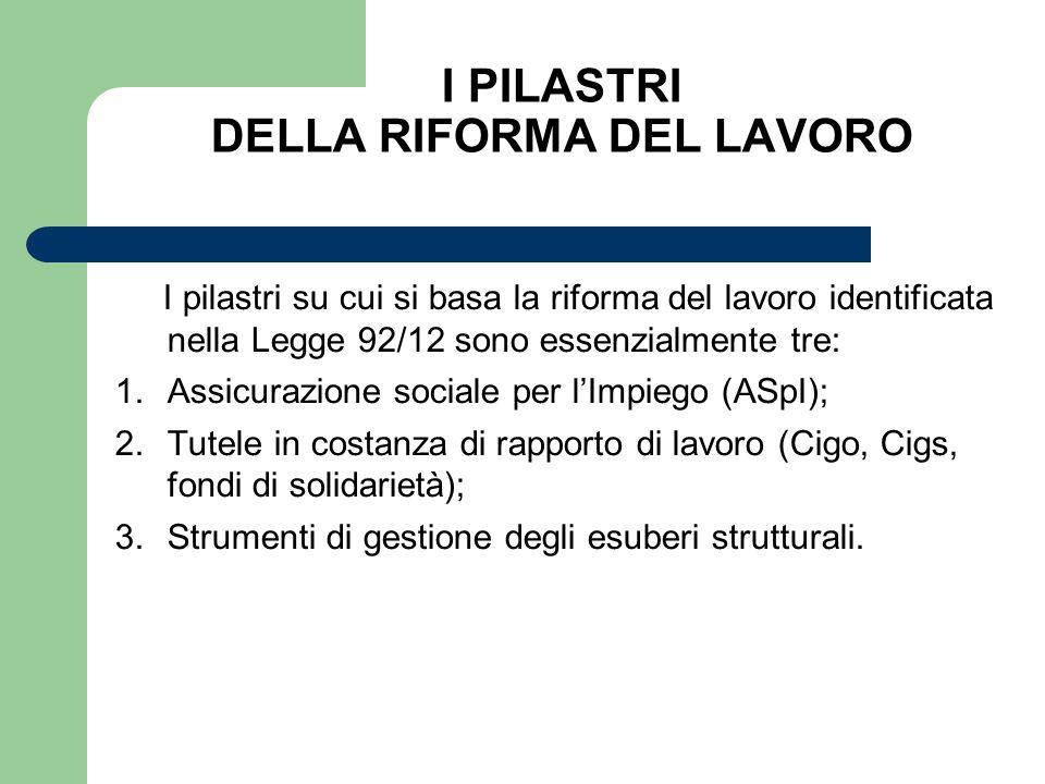 I PILASTRI DELLA RIFORMA DEL LAVORO I pilastri su cui si basa la riforma del lavoro identificata nella Legge 92/12 sono essenzialmente tre: 1.Assicura