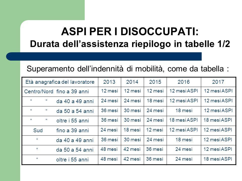ASPI PER I DISOCCUPATI: Durata dellassistenza riepilogo in tabelle 1/2 Superamento dellindennità di mobilità, come da tabella : Età anagrafica del lav