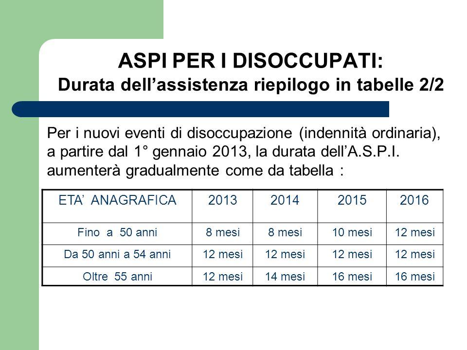 ASPI PER I DISOCCUPATI: Durata dellassistenza riepilogo in tabelle 2/2 Per i nuovi eventi di disoccupazione (indennità ordinaria), a partire dal 1° ge
