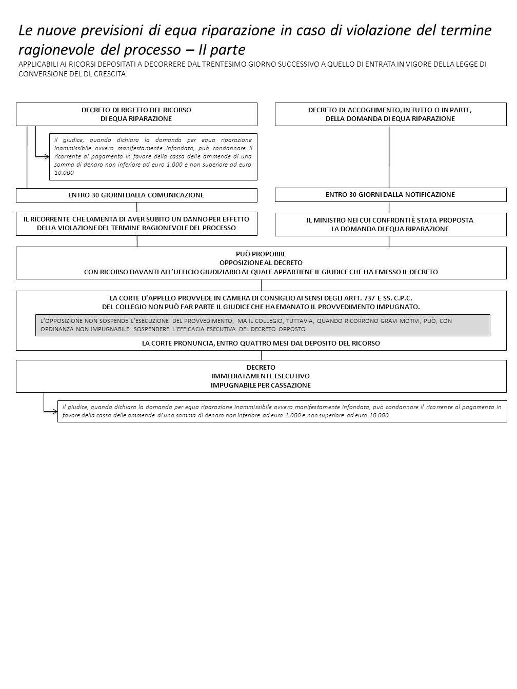Le nuove previsioni di equa riparazione in caso di violazione del termine ragionevole del processo – II parte APPLICABILI AI RICORSI DEPOSITATI A DECO