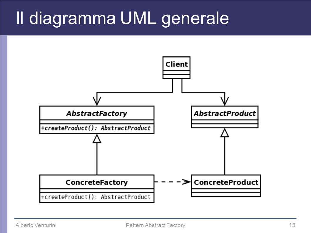 Alberto VenturiniPattern Abstract Factory13 Il diagramma UML generale