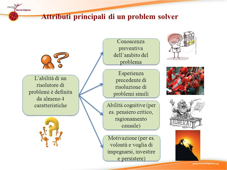 Attributi principali di un problem solver Conoscenza preventiva dellambito del problema Esperienza precedente di risoluzione di problemi simili Abilità cognitive (per es.
