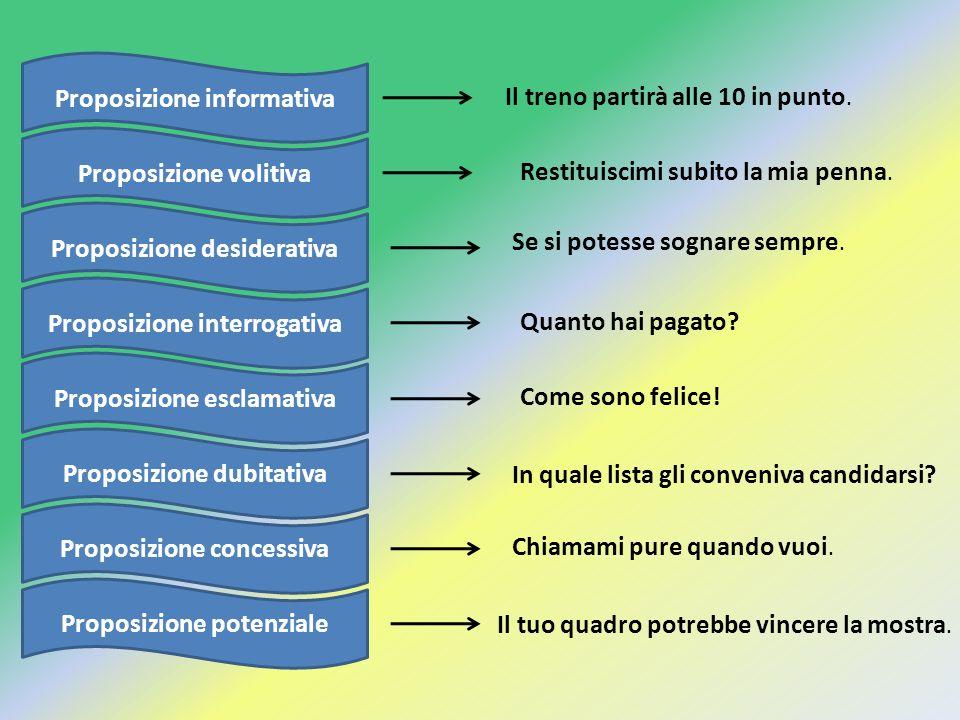 Proposizione informativa Proposizione desiderativa Proposizione volitiva Proposizione potenziale Proposizione concessiva Proposizione interrogativa Pr
