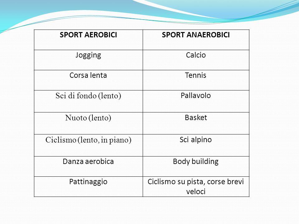 SPORT AEROBICISPORT ANAEROBICI JoggingCalcio Corsa lentaTennis Sci di fondo (lento) Pallavolo Nuoto (lento) Basket Ciclismo (lento, in piano) Sci alpi