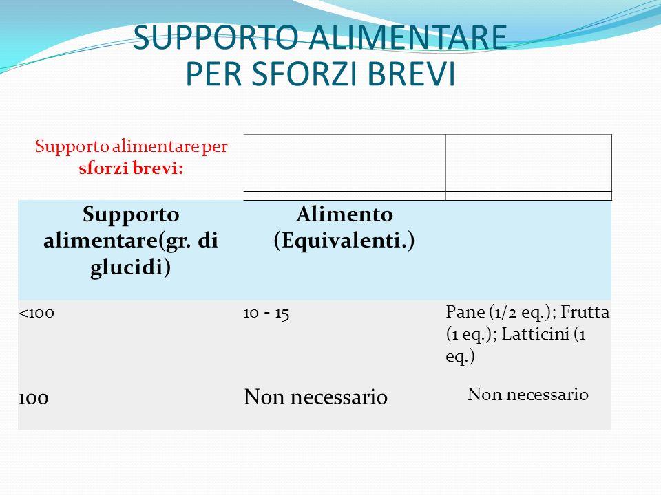 Supporto alimentare per sforzi brevi: Supporto alimentare(gr. di glucidi) Alimento (Equivalenti.) <10010 - 15Pane (1/2 eq.); Frutta (1 eq.); Latticini