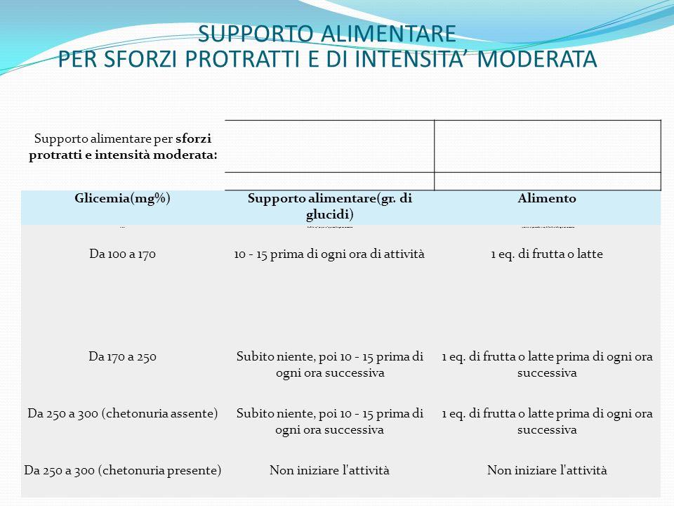 Supporto alimentare per sforzi protratti e intensità moderata: Glicemia(mg%)Supporto alimentare(gr. di glucidi) Alimento <100Subito 25 - 50, poi 10 -