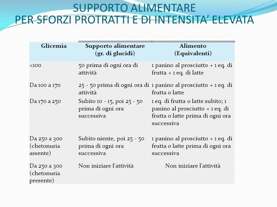 GlicemiaSupporto alimentare (gr. di glucidi) Alimento (Equivalenti) <10050 prima di ogni ora di attività 1 panino al prosciutto + 1 eq. di frutta + 1