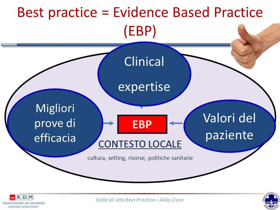 Dalle LG alla Best Practice – Aldo Ciuro CONTESTO LOCALE cultura, setting, risorse, politiche sanitarie Migliori prove di efficacia: non solo LG! Clin