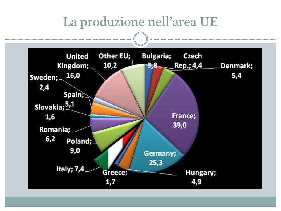 Le previsioni di produzione