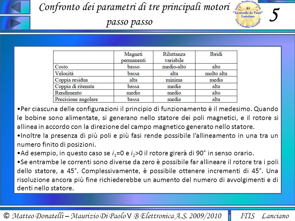 © Matteo Donatelli – Maurizio Di Paolo V B Elettronica A.S. 2009/2010 ITIS Lanciano Confronto dei parametri di tre principali motori passo passo 5 Per