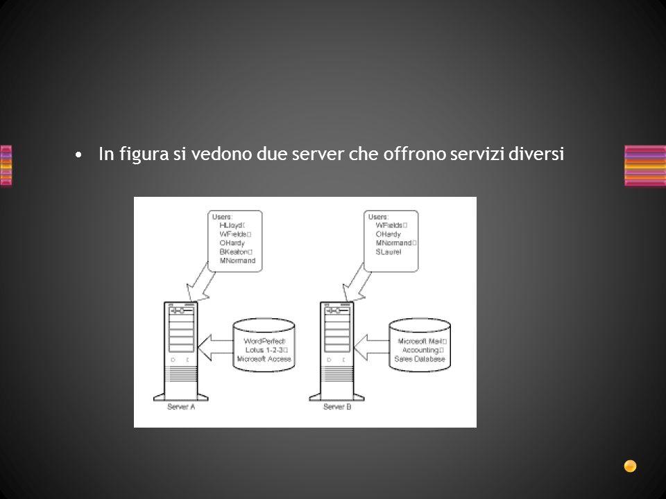 In figura si vedono due server che offrono servizi diversi