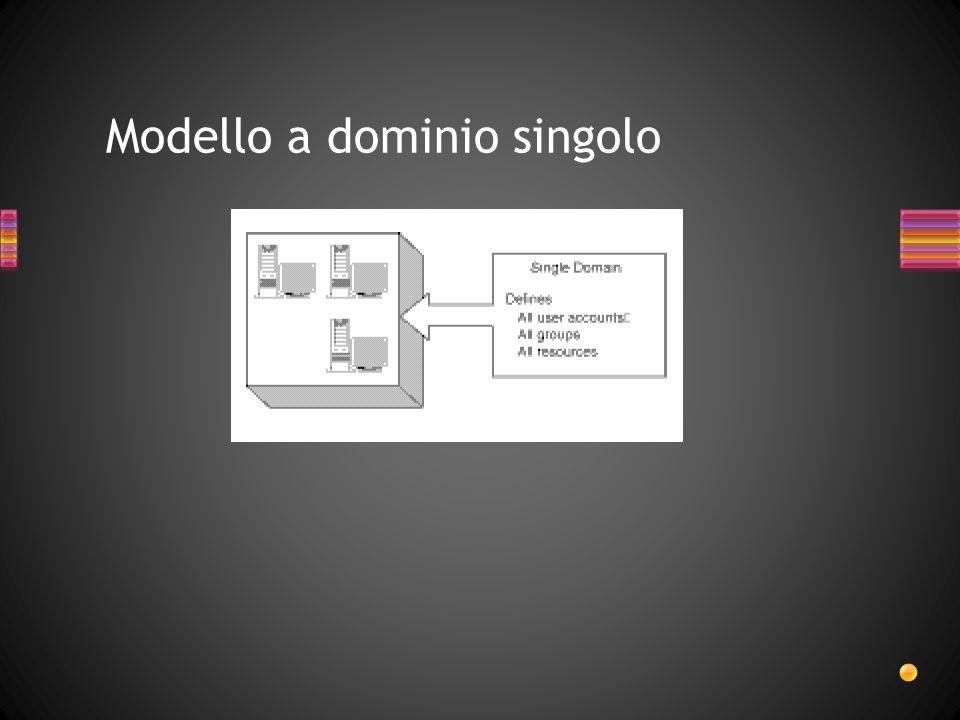 Modello a dominio singolo