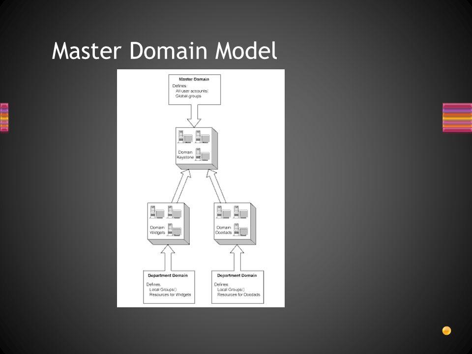 Master Domain Model