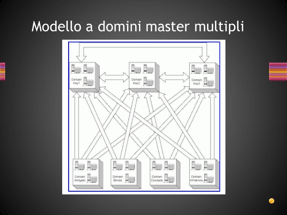 Modello a domini master multipli