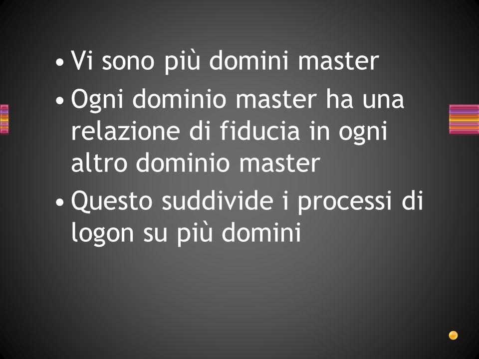 Vi sono più domini master Ogni dominio master ha una relazione di fiducia in ogni altro dominio master Questo suddivide i processi di logon su più dom