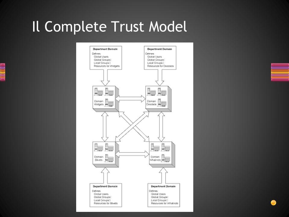 Il Complete Trust Model