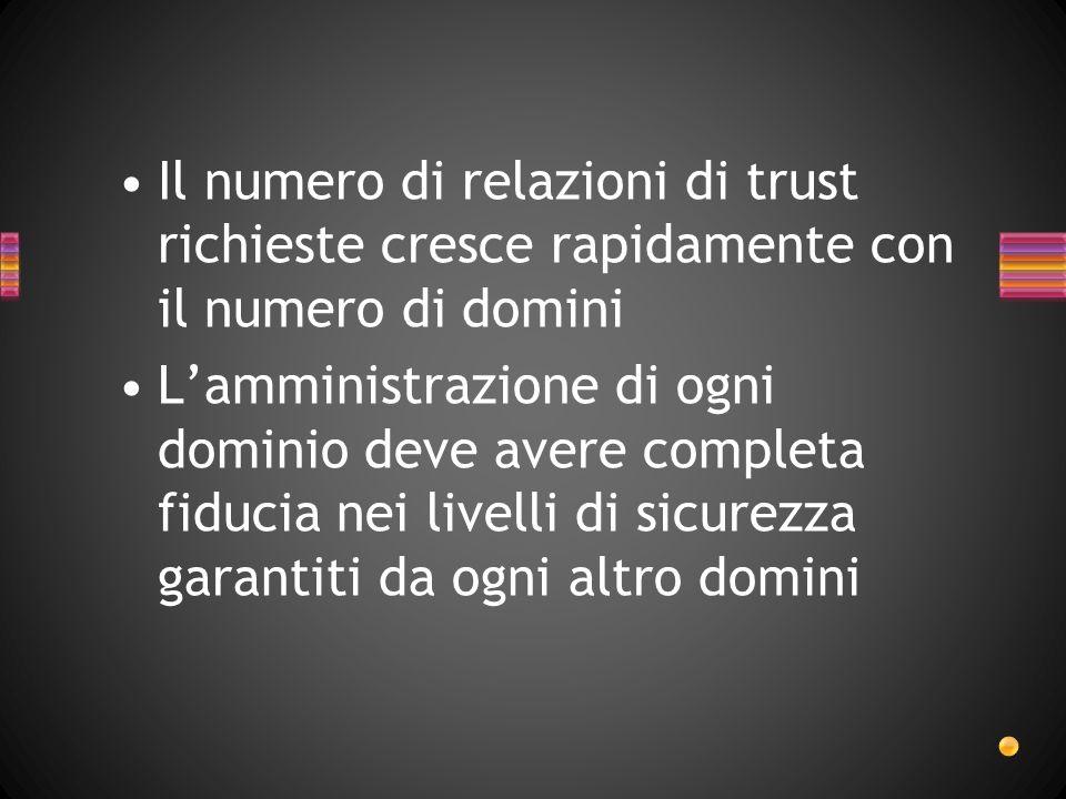Il numero di relazioni di trust richieste cresce rapidamente con il numero di domini Lamministrazione di ogni dominio deve avere completa fiducia nei