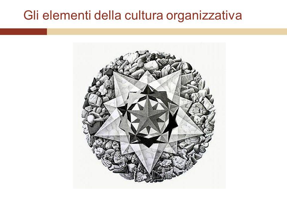 Gli elementi della cultura organizzativa