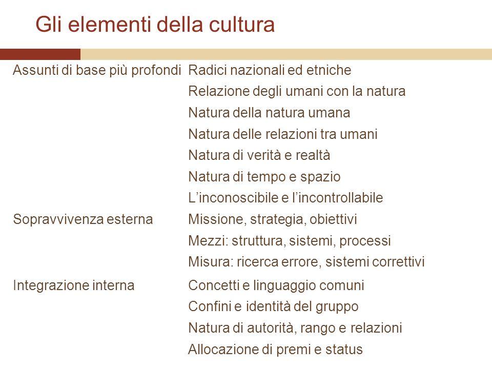 Gli elementi della cultura Assunti di base più profondi Sopravvivenza esterna Integrazione interna Radici nazionali ed etniche Relazione degli umani c
