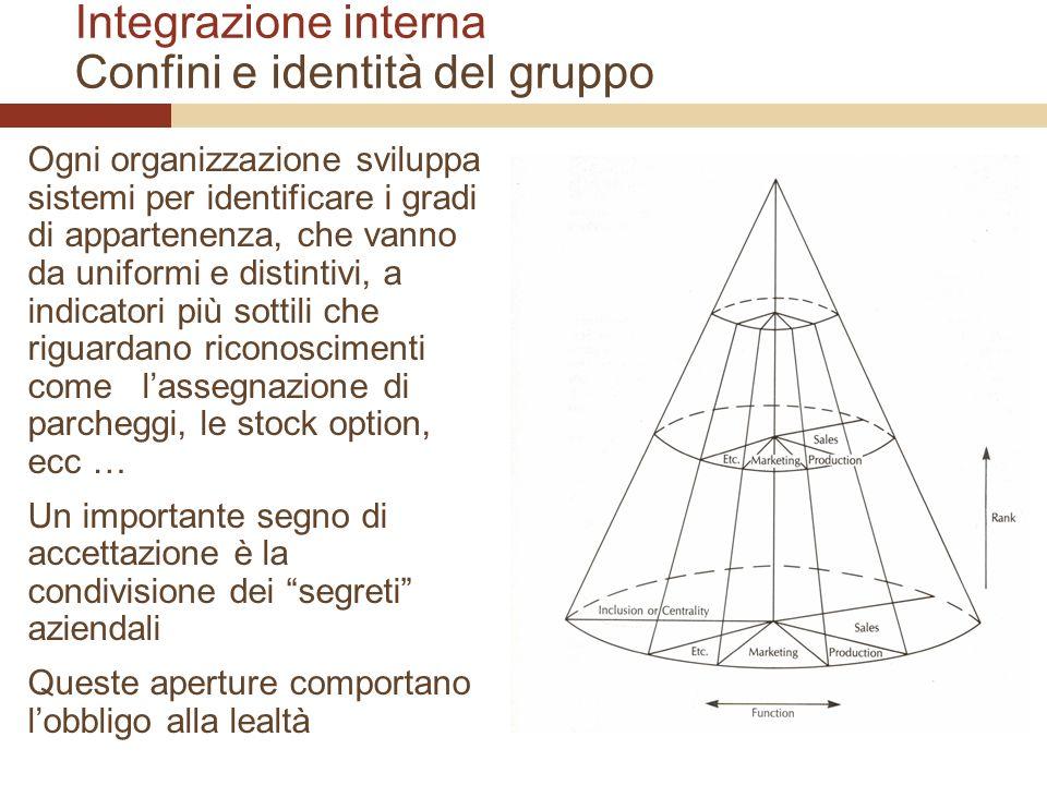 Integrazione interna Confini e identità del gruppo Ogni organizzazione sviluppa sistemi per identificare i gradi di appartenenza, che vanno da uniform