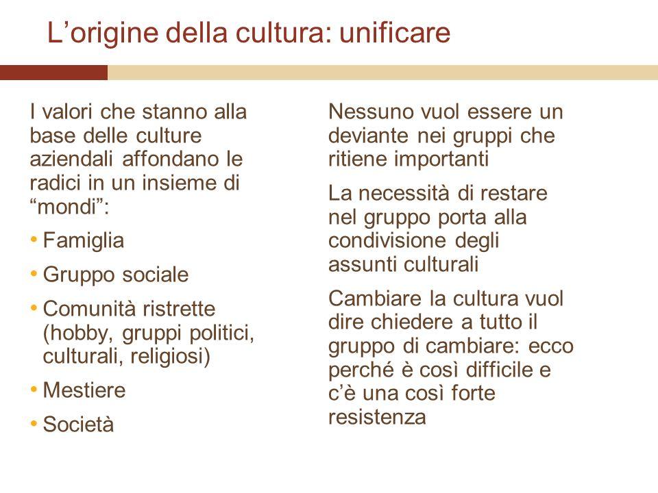 Lorigine della cultura: unificare I valori che stanno alla base delle culture aziendali affondano le radici in un insieme di mondi: Famiglia Gruppo so