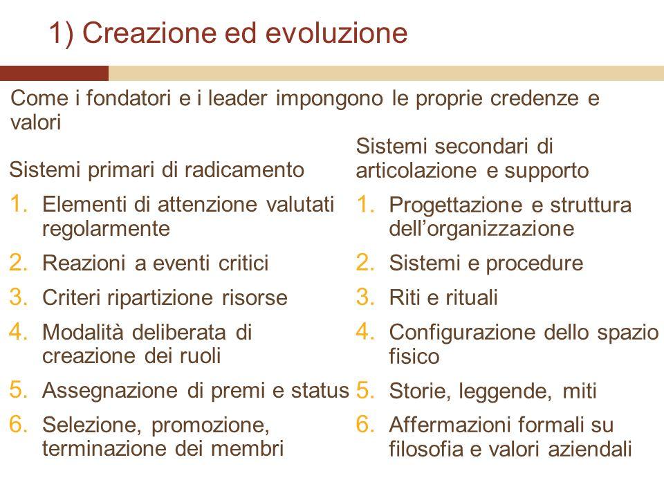 1) Creazione ed evoluzione Sistemi primari di radicamento 1. Elementi di attenzione valutati regolarmente 2. Reazioni a eventi critici 3. Criteri ripa