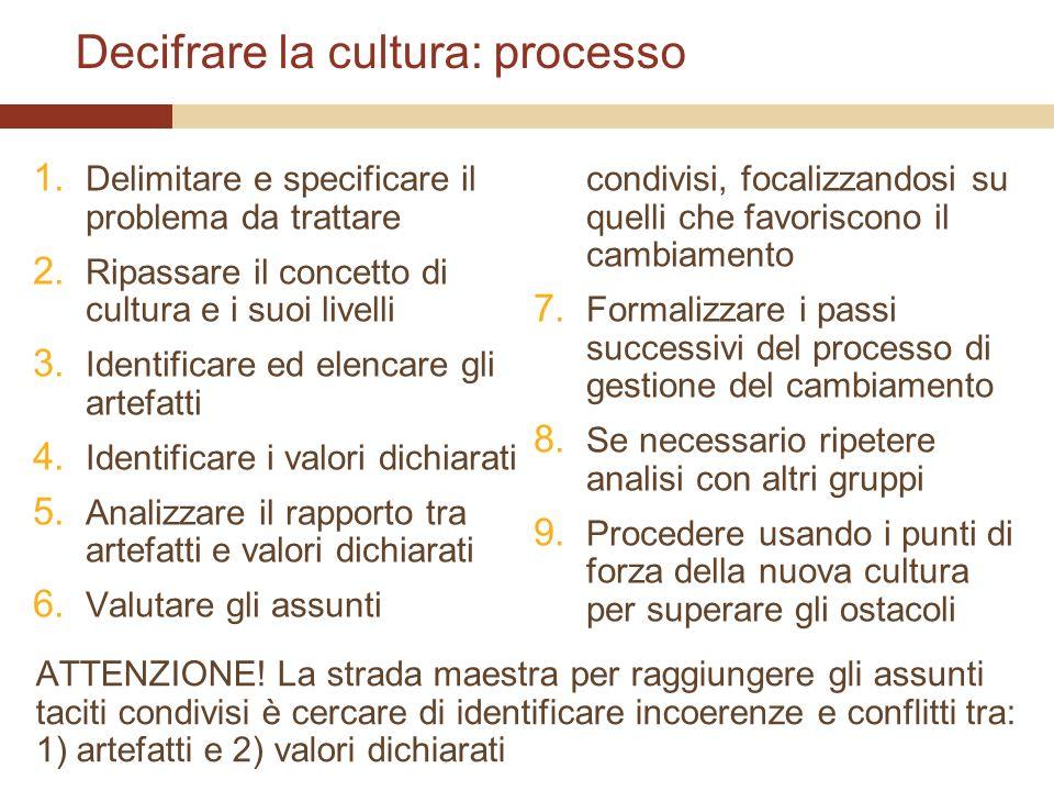Decifrare la cultura: processo 1. Delimitare e specificare il problema da trattare 2. Ripassare il concetto di cultura e i suoi livelli 3. Identificar