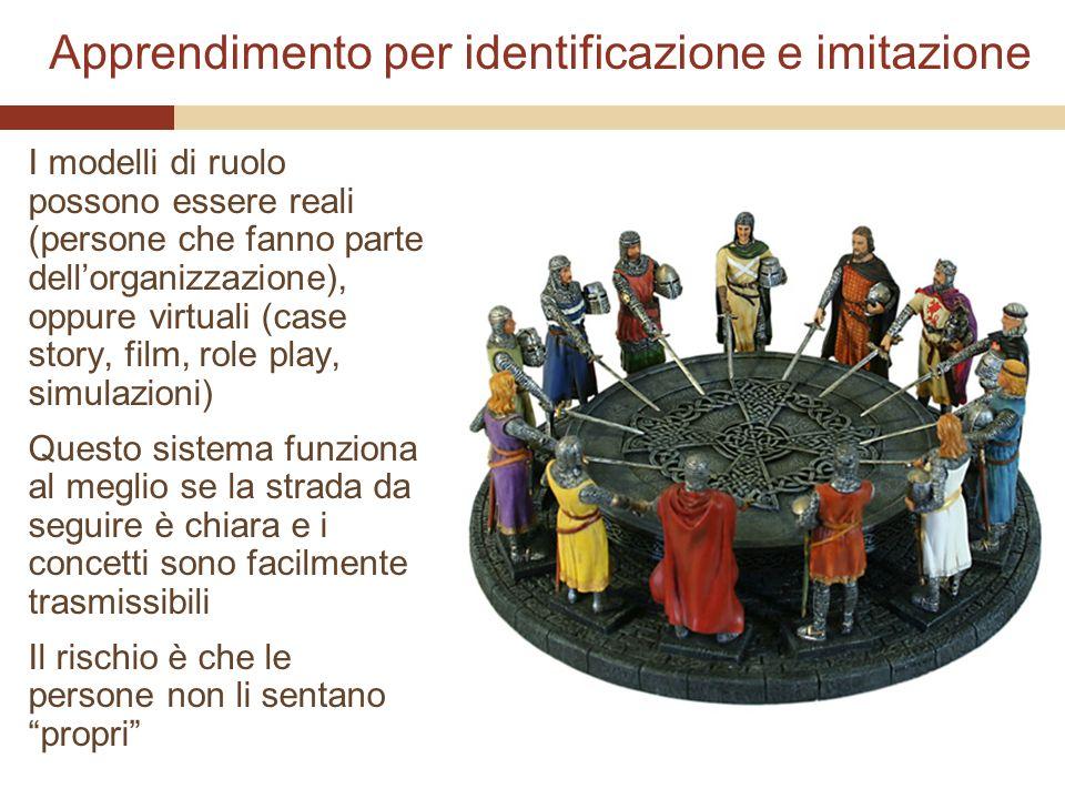 Apprendimento per identificazione e imitazione I modelli di ruolo possono essere reali (persone che fanno parte dellorganizzazione), oppure virtuali (