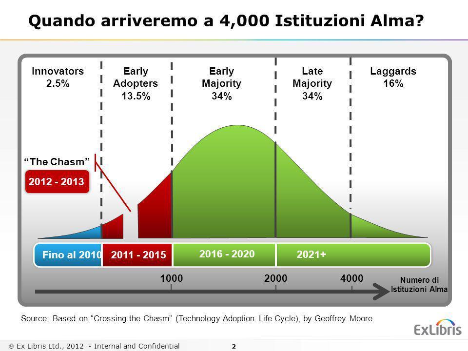 2 Ex Libris Ltd., 2012 - Internal and Confidential Quando arriveremo a 4,000 Istituzioni Alma? 1000 Numero di Istituzioni Alma 20004000 2012 - 2013 In