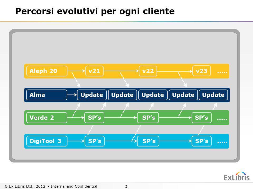 5 Ex Libris Ltd., 2012 - Internal and Confidential Percorsi evolutivi per ogni cliente Aleph 20v22..... v21 v23 DigiTool 3 SPs..... SPs Verde 2 SPs...