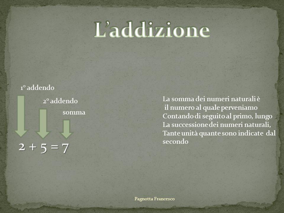 2+3=3+2=5 Proprietà commutativa : cambiando lordine degli addendi, la somma non cambia.
