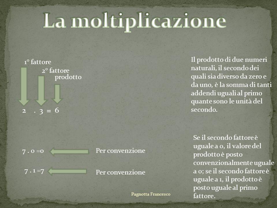 2. 3 = 6 1° fattore 2° fattore prodotto Il prodotto di due numeri naturali, il secondo dei quali sia diverso da zero e da uno, è la somma di tanti add