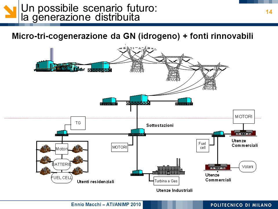 Ennio Macchi – ATI/ANIMP 2010 14 Micro-tri-cogenerazione da GN (idrogeno) + fonti rinnovabili DISTRIBUITA Un possibile scenario futuro: la generazione