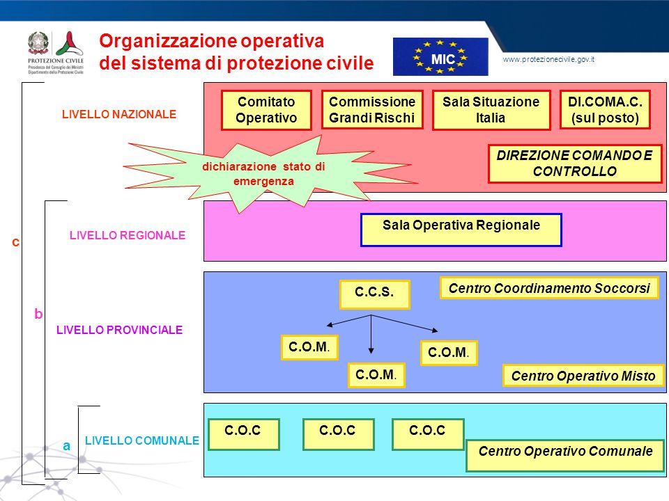 www.protezionecivile.gov.it Sala Operativa Regionale LIVELLO REGIONALE C.O.M. C.C.S. b LIVELLO PROVINCIALE a LIVELLO COMUNALE Comitato Operativo Commi