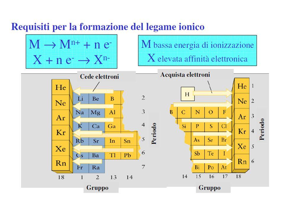 Formazione del legame ionico nel cloruro di sodio (NaCl) 1 – Latomo di sodio perde il suo elettrone esterno e diventa uno ione positivo.
