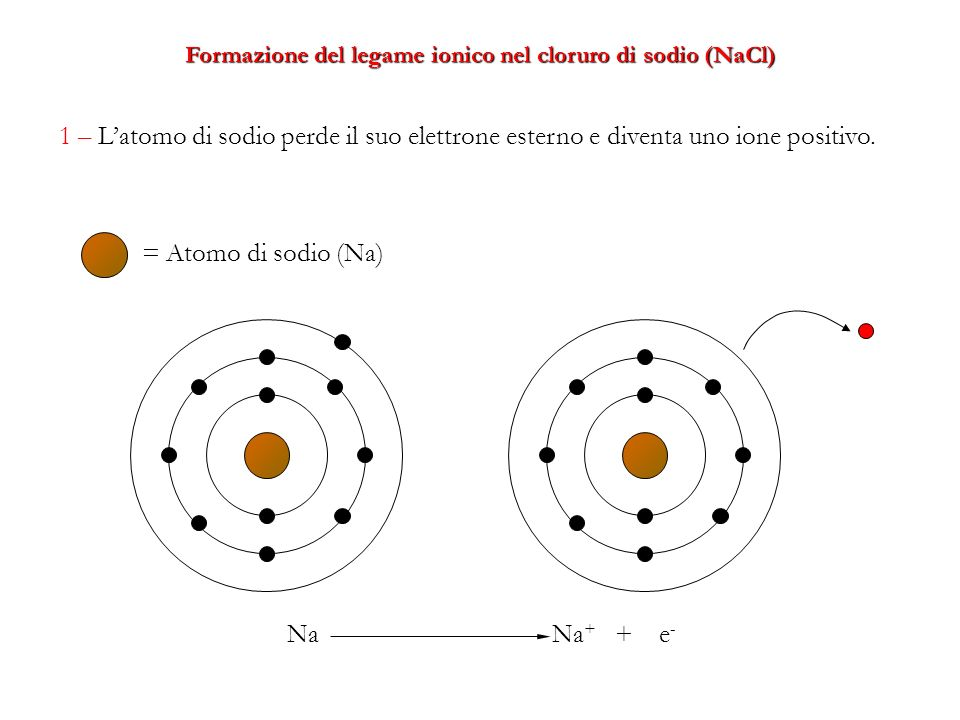2 – Latomo di cloro acquista lelettrone perduto dal sodio e diventa ione negativo. Cl + e - Cl -