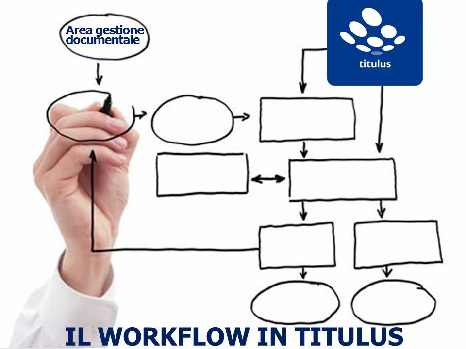 Area gestione documentale IL WORKFLOW IN TITULUS