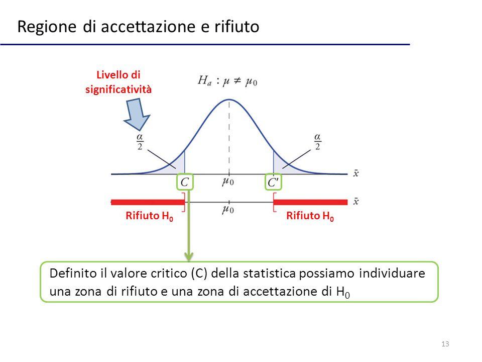 13 Regione di accettazione e rifiuto Rifiuto H 0 Livello di significatività Definito il valore critico (C) della statistica possiamo individuare una z