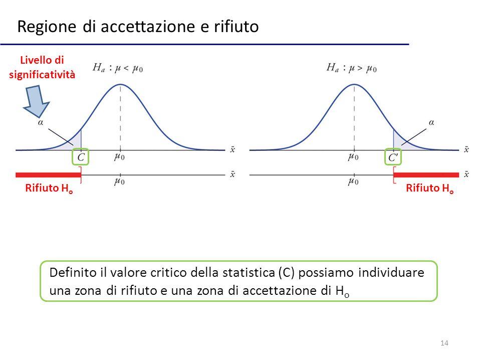 14 Regione di accettazione e rifiuto Rifiuto H o Livello di significatività Definito il valore critico della statistica (C) possiamo individuare una z