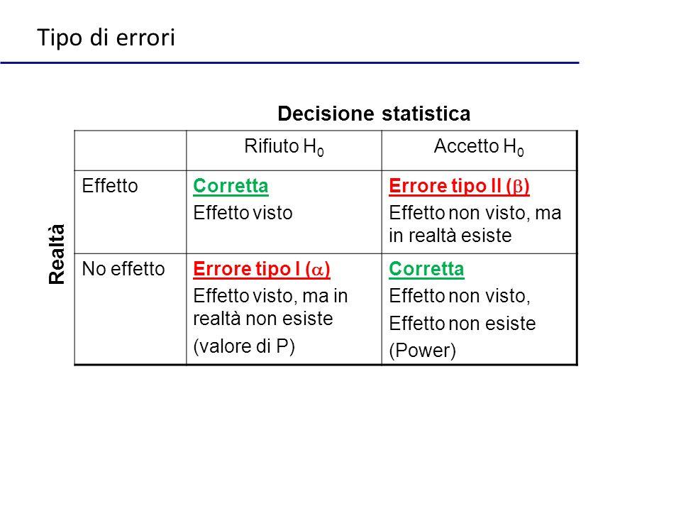 Rifiuto H 0 Accetto H 0 EffettoCorretta Effetto visto Errore tipo II ( ) Effetto non visto, ma in realtà esiste No effetto Errore tipo I ( ) Effetto v