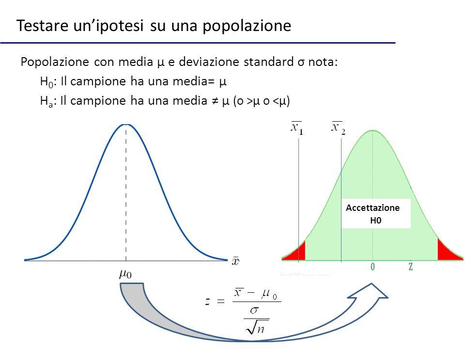 Testare unipotesi su una popolazione Popolazione con media μ e deviazione standard σ nota: H 0 : Il campione ha una media= μ H a : Il campione ha una