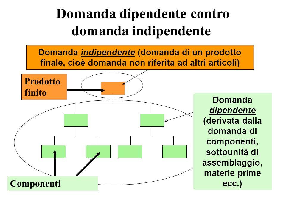 E(1 ) Domanda dipendente contro domanda indipendente Domanda indipendente (domanda di un prodotto finale, cioè domanda non riferita ad altri articoli) Domanda dipendente (derivata dalla domanda di componenti, sottounità di assemblaggio, materie prime ecc.) Prodotto finito Componenti