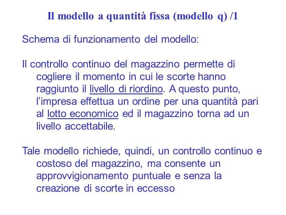 Il modello a quantità fissa (modello q) /1 Schema di funzionamento del modello: Il controllo continuo del magazzino permette di cogliere il momento in cui le scorte hanno raggiunto il livello di riordino.
