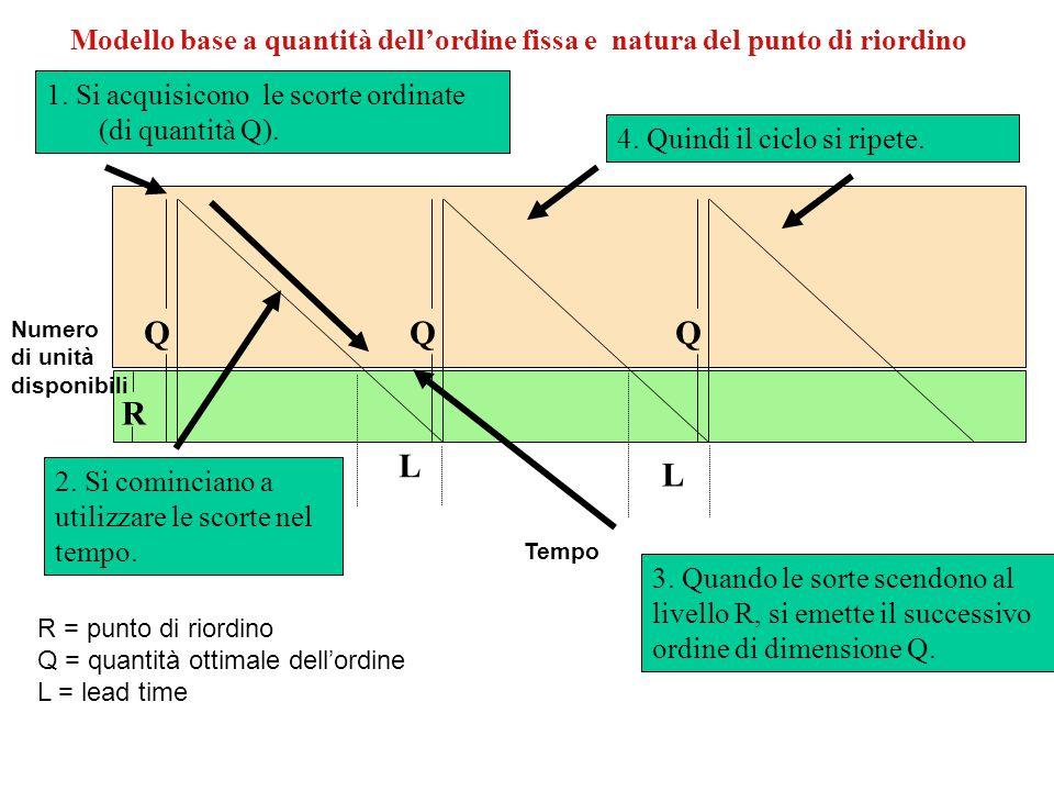 Modello base a quantità dellordine fissa e natura del punto di riordino L L QQQ R Tempo Numero di unità disponibili 1. Si acquisicono le scorte ordina