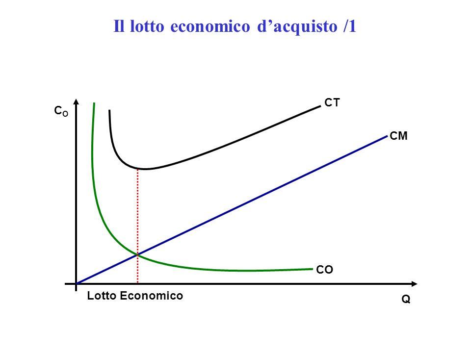 Q Lotto Economico CO CT CM COCO Il lotto economico dacquisto /1