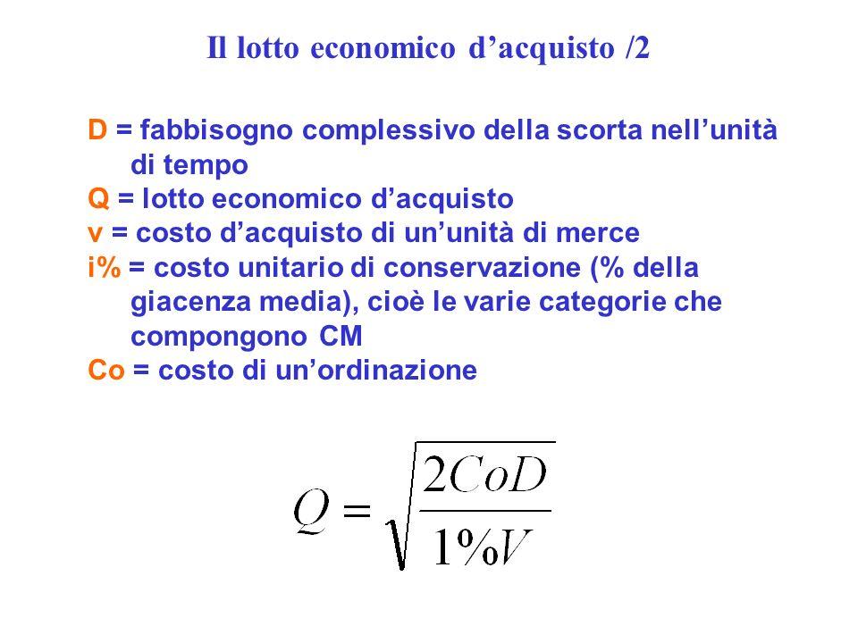 D = fabbisogno complessivo della scorta nellunità di tempo Q = lotto economico dacquisto v = costo dacquisto di ununità di merce i% = costo unitario di conservazione (% della giacenza media), cioè le varie categorie che compongono CM Co = costo di unordinazione Il lotto economico dacquisto /2