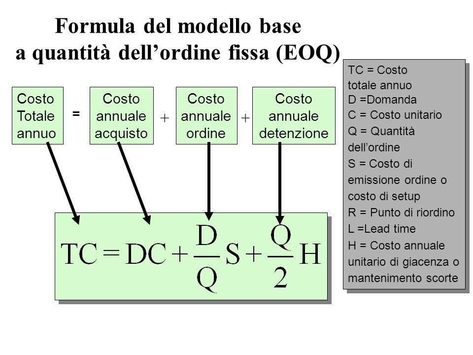 Formula del modello base a quantità dellordine fissa (EOQ) Costo Totale annuo Costo annuale acquisto Costo annuale ordine Costo annuale detenzione ++ TC = Costo totale annuo D =Domanda C = Costo unitario Q = Quantità dellordine S = Costo di emissione ordine o costo di setup R = Punto di riordino L =Lead time H = Costo annuale unitario di giacenza o mantenimento scorte TC = Costo totale annuo D =Domanda C = Costo unitario Q = Quantità dellordine S = Costo di emissione ordine o costo di setup R = Punto di riordino L =Lead time H = Costo annuale unitario di giacenza o mantenimento scorte =